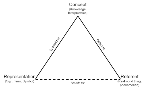 semiotic-triangle