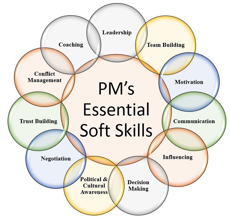 pms-essential-soft-skills