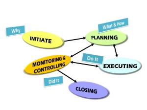 projectmanagementprocessgroups