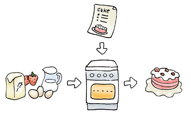 process analysis essay on baking a cake