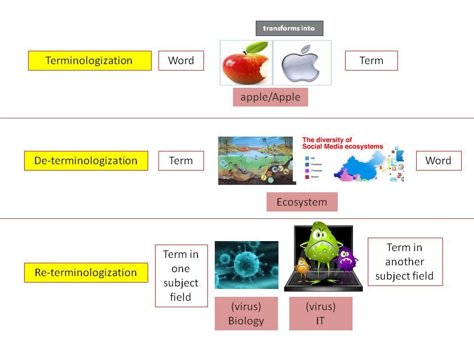 new pic terminolog