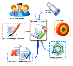 project-charter terminology