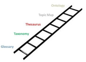 Is this a glossary, a lexicon, or a thesaurus? How to tell